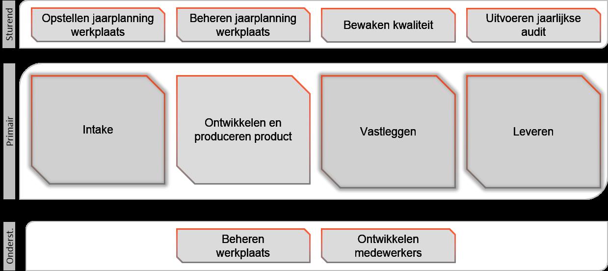 Processchema